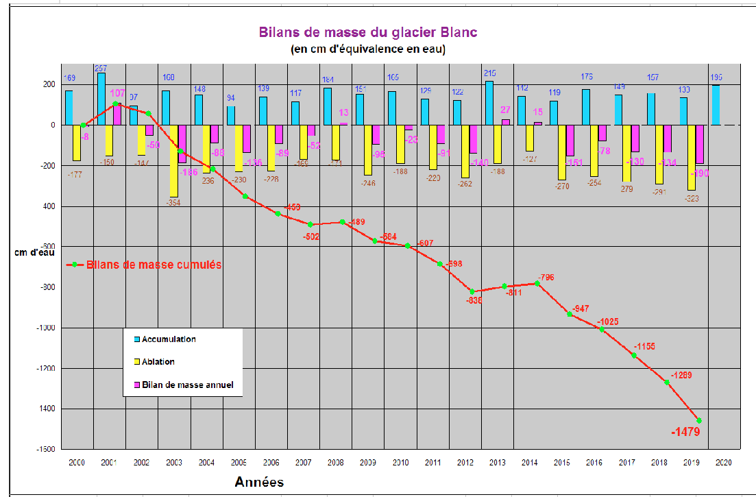 Bilancio di massa nei Ecrins-graphbilandemasse-mbouvier-pne.png
