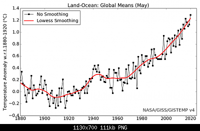 Temperature globali-graph.png