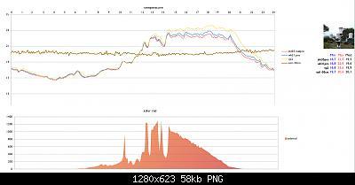Arriva l'estate: confronto schermi solare-schermata-2020-06-17-10-38-16.jpg