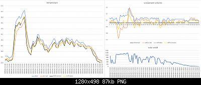 Arriva l'estate: confronto schermi solare-grafici-meteo-17-06-2020.jpg