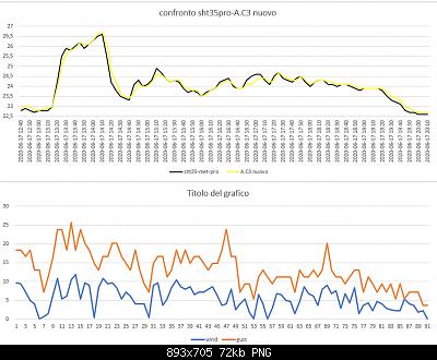 Arriva l'estate: confronto schermi solare-temp-wind-confronto-.c3-sht35-met-pro-17-06-2020.png