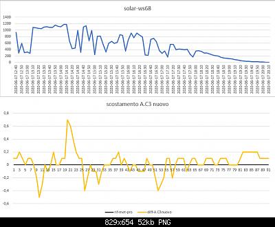 Arriva l'estate: confronto schermi solare-scostamento-.c3-sht35-met-pro-17-06-2020.png