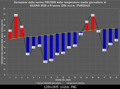Giugno 2020: anomalie termiche e pluviometriche-giugno-.jpg
