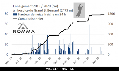 Nowcasting nivoglaciale Alpi estate 2020-cumul-neige-gsb-2019.2020.png