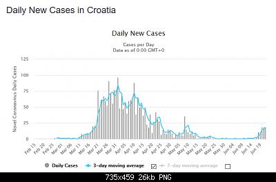 Nuovo Virus Cinese-screenshot_2020-06-23-croatia-coronavirus-2-366-cases-and-107-deaths-worldometer.png