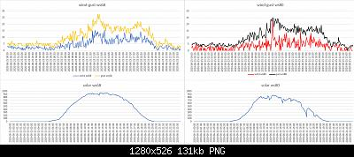 Modifiche ai sensori , schermi e test Ecowitt-confronto-ws68-ws80-wind-solar-25-06-2020.jpg