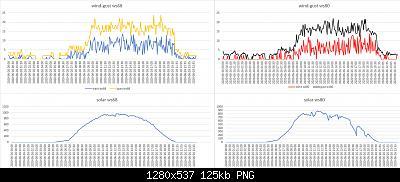 Modifiche ai sensori , schermi e test Ecowitt-confronto-ws68-ws80-solar-wind-26-06-2020.jpg