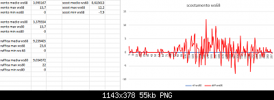 Modifiche ai sensori , schermi e test Ecowitt-scostamenti-medie-max-min-confronto-ws68-ws80-26-06-2020.png