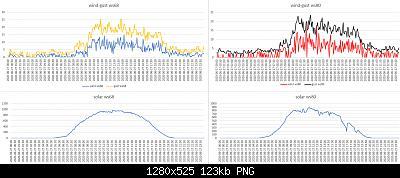 Modifiche ai sensori , schermi e test Ecowitt-confronto-ws68-ws80-27-06-2020.jpg