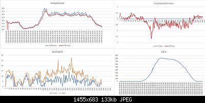 Modifiche ai sensori , schermi e test Ecowitt-img-20200628-wa0029.jpg