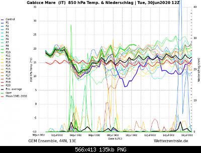 Marche Giugno 2020-screenshot_2020-06-30-wetterzentrale-de-diagramme-5-.png