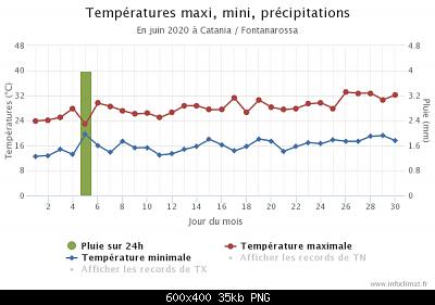 Giugno 2020: anomalie termiche e pluviometriche-graphique_infoclimat.fr.png