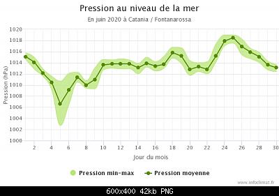 Giugno 2020: anomalie termiche e pluviometriche-graphique_infoclimat.fr-1-.png