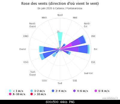 Giugno 2020: anomalie termiche e pluviometriche-graphique_infoclimat.fr-2-.png