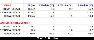 Giugno 2020: anomalie termiche e pluviometriche-anomalie-medie-giugno-2020.png