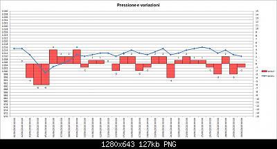 Nowcasting FVG - Veneto orientale e centrale LUGLIO 2020-202006-pressure-02.jpg