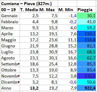 Torino e provincia luglio 2020-cumiana.jpg