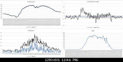 Arriva l'estate: confronto schermi solare-confronto-davis-ws80-01-07-2020.jpg