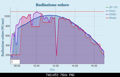 Arriva l'estate: confronto schermi solare-cattura.png