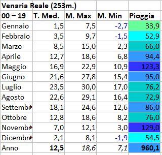 Torino e provincia luglio 2020-venaria.jpg