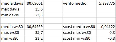 Arriva l'estate: confronto schermi solare-scost-medie-max-min-03-07-2020.png