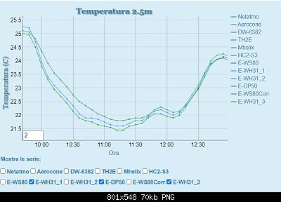 Arriva l'estate: confronto schermi solare-dp50_vs_meteoshield.png