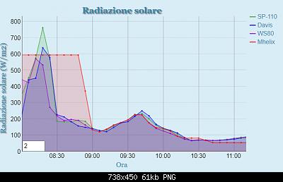 Arriva l'estate: confronto schermi solare-radiazione_solare.png