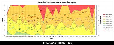 Giugno 2020: anomalie termiche e pluviometriche-medie.png