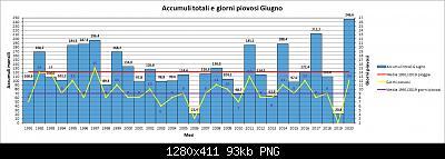 Giugno 2020: anomalie termiche e pluviometriche-pioggia.jpg