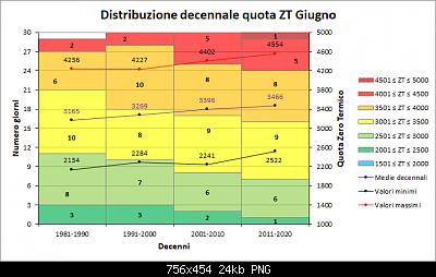 Giugno 2020: anomalie termiche e pluviometriche-decenni_zt.png