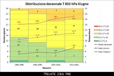 Giugno 2020: anomalie termiche e pluviometriche-decenni_850.png
