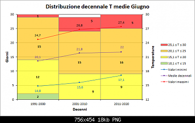 Giugno 2020: anomalie termiche e pluviometriche-decenni_medie.png