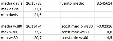 Arriva l'estate: confronto schermi solare-scost-medie-max-min-04-07-2020.png