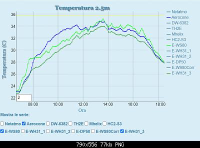 Influenza Aerocone su rilevamento temperatura.-davis_no_aerocone_originale.png