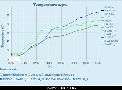 Influenza Aerocone su rilevamento temperatura.-davis_no_aerocone_originale_zoom.png