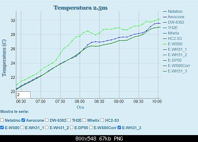 Influenza Aerocone su rilevamento temperatura.-davis_no_aerocone_10p_zoom.png