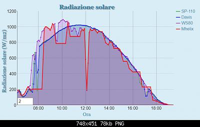 Influenza Aerocone su rilevamento temperatura.-rad_solar_ieri.png