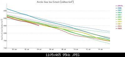 Artico verso l'abisso... eppure lo dicevamo che...-graph-ads-nipr-vishop-jaxa-20-07-04.jpg