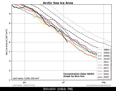Artico verso l'abisso... eppure lo dicevamo che...-arctic_graph.png