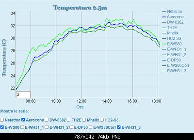 Influenza Aerocone su rilevamento temperatura.-davis_no_aerocone_10p.png