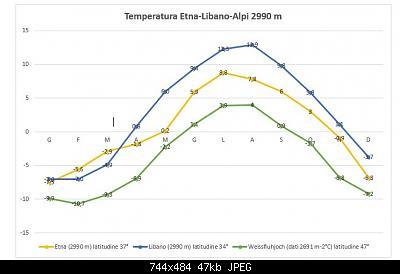 Catena del Libano - Situazione neve attraverso le stagioni-t-etna-libano-alpi-2990-m.jpg
