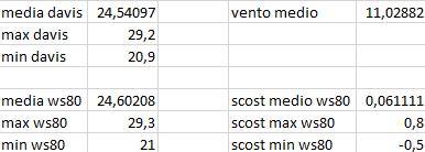 Arriva l'estate: confronto schermi solare-scost-medie-max-min-05-07-2020.png