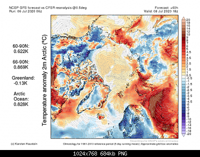 Artico verso l'abisso... eppure lo dicevamo che...-anom2m_f60_arctic.png