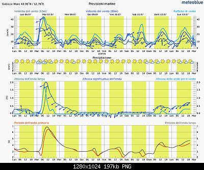Romagna dal 06 al 12 luglio 2020-meteogram_sea_hd.jpg