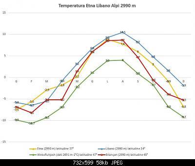 Catena del Libano - Situazione neve attraverso le stagioni-t-etna-libano-alpi-2990-m-v2.jpg