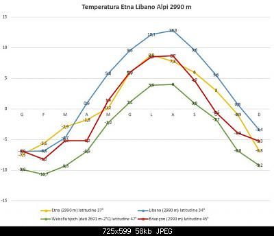 Catena del Libano - Situazione neve attraverso le stagioni-t-etna-libano-alpi-2990-m-v3.jpg