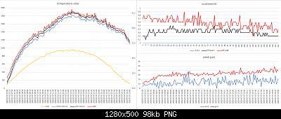 Arriva l'estate: confronto schermi solare-grafici-meteo-07-07-2020-forum.jpg