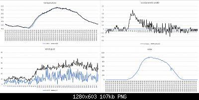 Arriva l'estate: confronto schermi solare-confronto-davis-ws80-07-07-2020.jpg