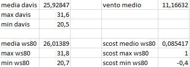 Arriva l'estate: confronto schermi solare-scost-medie-max-min-07-07-2020.png