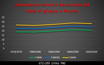 Le nuove medie climatiche 1991-2020-termico-decennale-giugno.png